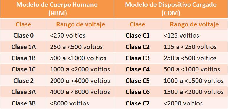 tabla modelos clase y sensibilidad ESD