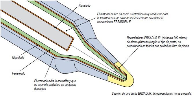Punta de soldadura ersadur ersa información técnica